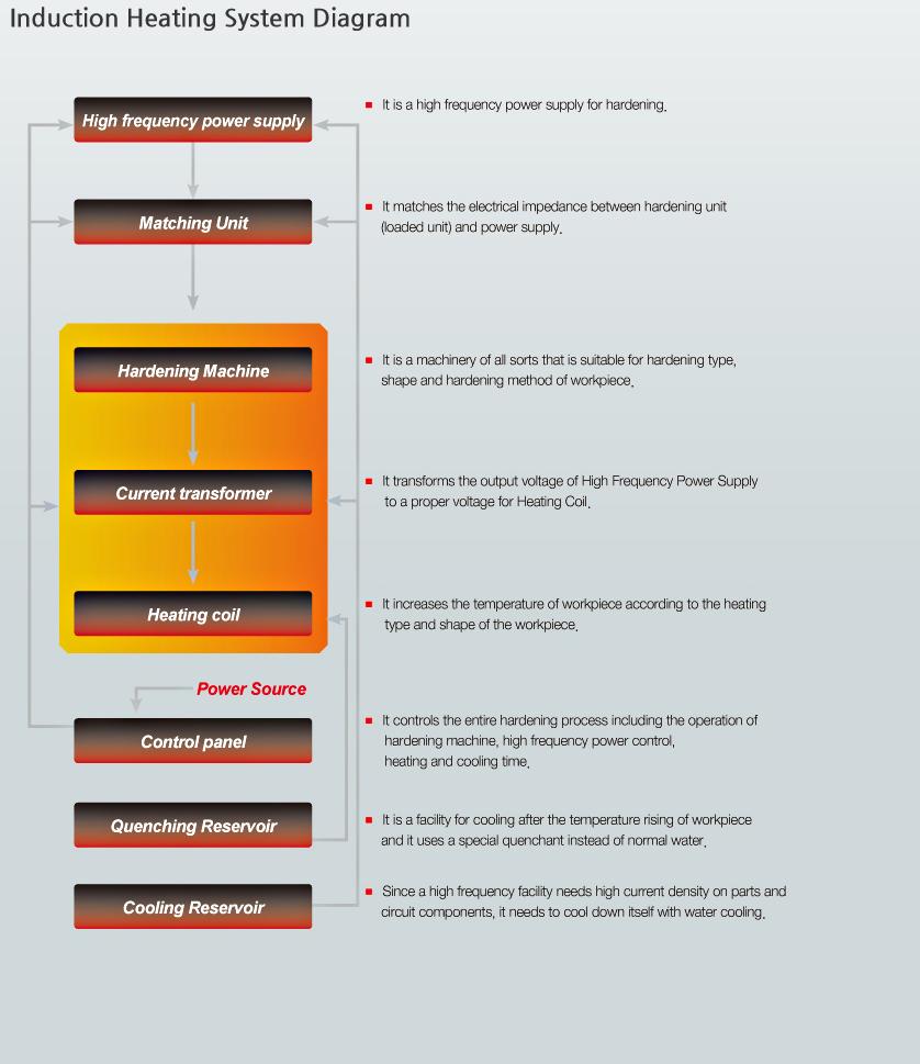 Korea Neturen Coltd Induction Heating Diagram System Hardening Hardness Of Steel Inspection Instruments Quality Check
